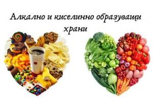 Киселинни и алкални храни