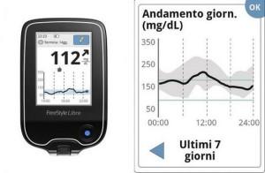 Повишена кръвна захар представлява увеличаването на концентрацията на глюкоза в кръвта